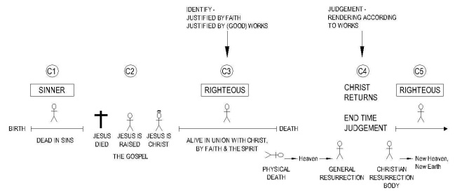 45 Justify Identify - Christian