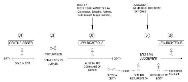 45 Justify Identify - Jewish