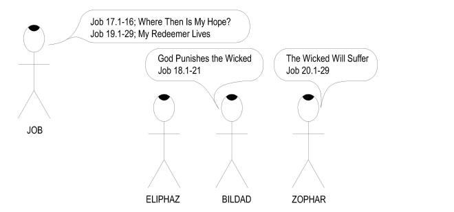 18 Job 17-20