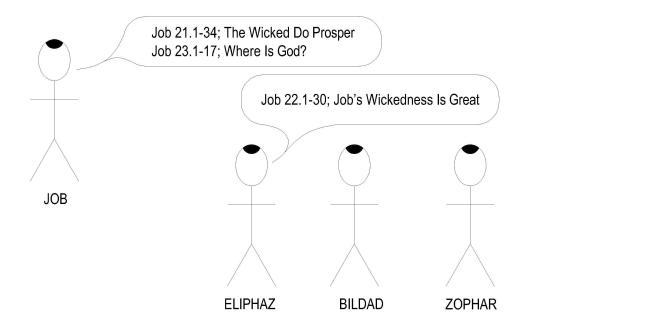 18 Job 21-23