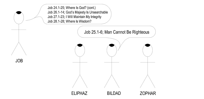 18 Job 24-28