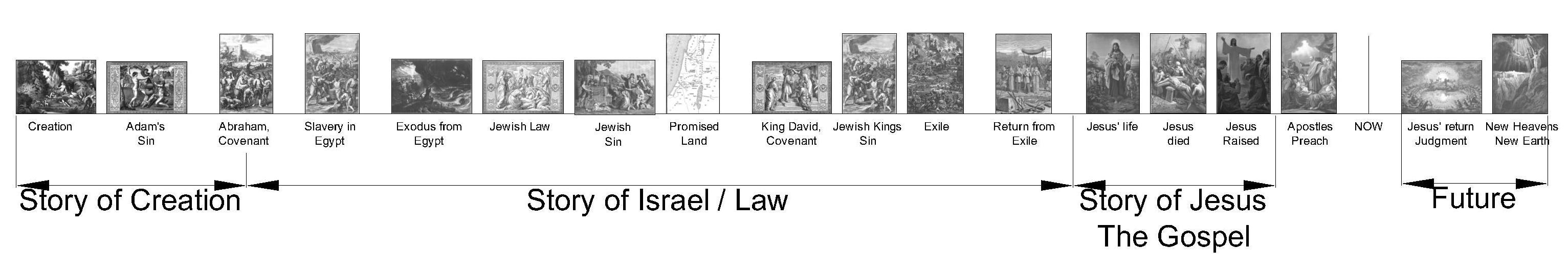 00 Framing Salvation Historical