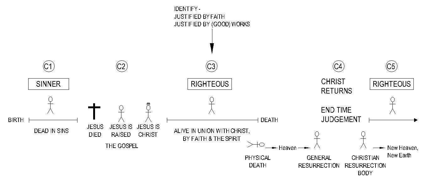 000 Justify C3 Identify - Christian