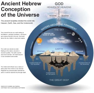 01 Ancient Hebrew conception universe